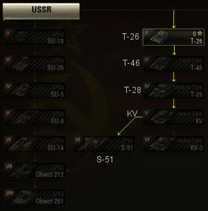 Russian SPG Tree